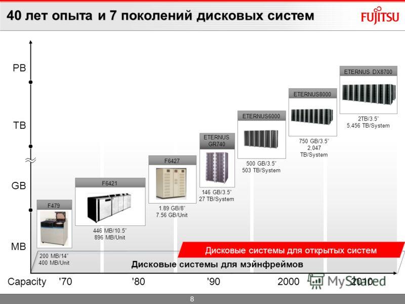 ETERNUS DX – качество уровня мейнфрейма Качество уровня мэйнфреймов FUJITSU Системы хранения Fujitsu изначально производились и разрабатывались для собственных мэйнфреймов Использование тех же стандартов при разработке, проектировании и контроля каче