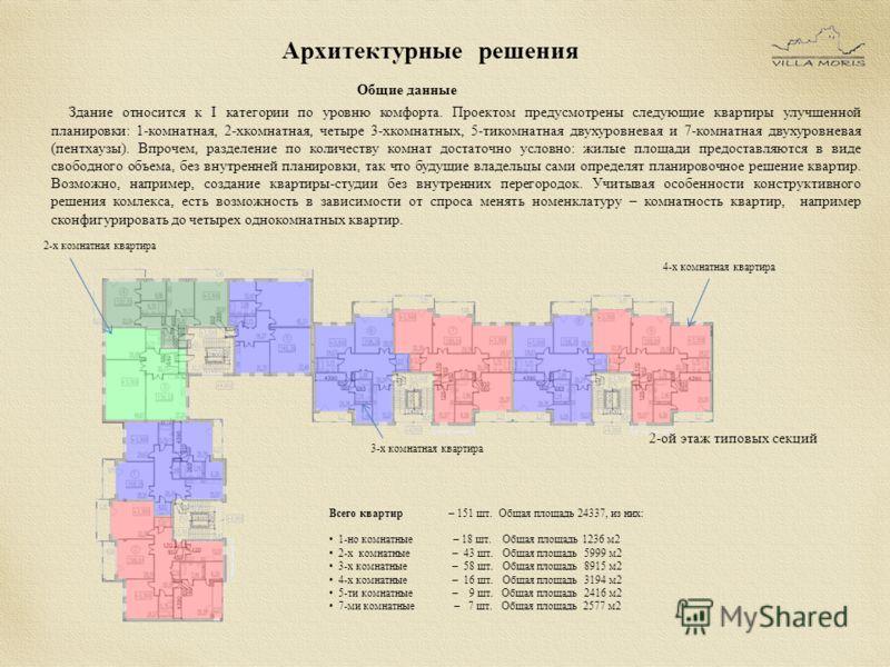 Архитектурные решения Общие данные Здание относится к I категории по уровню комфорта. Проектом предусмотрены следующие квартиры улучшенной планировки: 1-комнатная, 2-хкомнатная, четыре 3-хкомнатных, 5-тикомнатная двухуровневая и 7-комнатная двухуровн