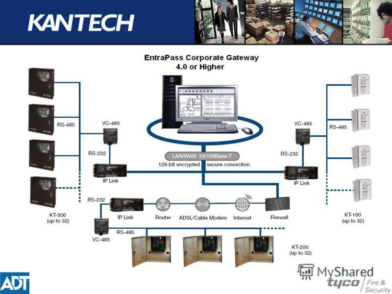 Kantech IP Link