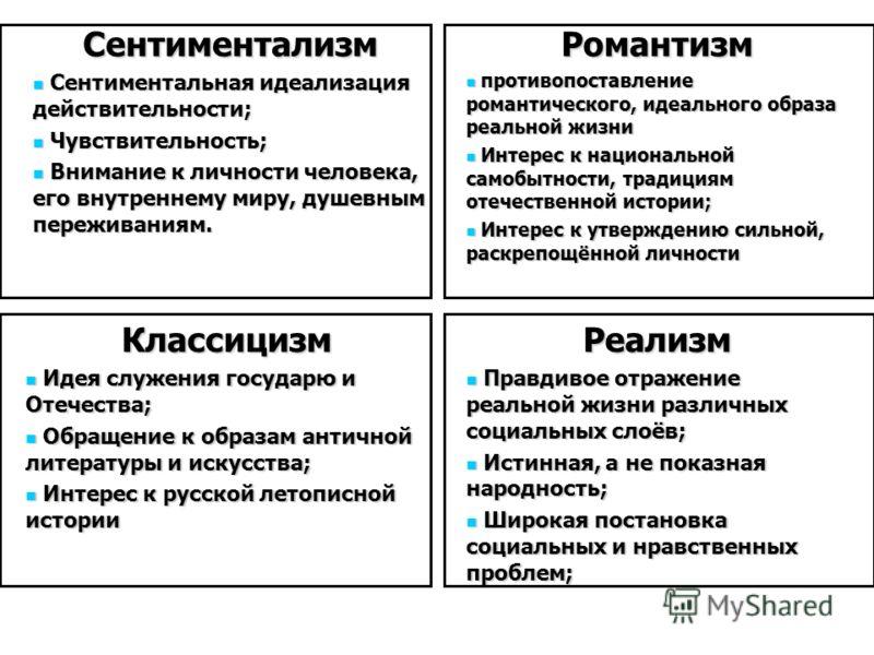 Сентиментализм Сентиментальная идеализация действительности; Сентиментальная идеализация действительности; Чувствительность; Чувствительность; Внимание к личности человека, его внутреннему миру, душевным переживаниям. Внимание к личности человека, ег