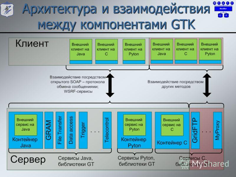 Архитектура и взаимодействия между компонентами GTK