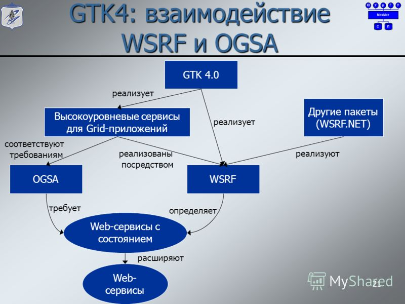 GTK4: взаимодействие WSRF и OGSA 21 GTK 4.0 Высокоуровневые сервисы для Grid-приложений OGSAWSRF Другие пакеты (WSRF.NET) Web-сервисы с состоянием Web- сервисы реализует реализуют соответствуют требованиям реализованы посредством требует определяет р