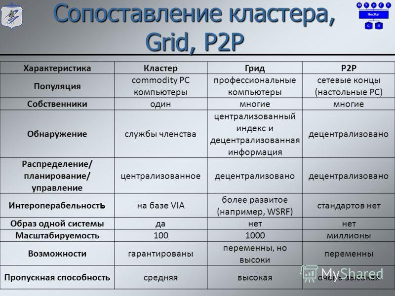 Сопоставление кластера, Grid, P2P ХарактеристикаКластерГридP2P Популяция commodity PC компьютеры профессиональные компьютеры сетевые концы (настольные PC) Собственникиодинмногие Обнаружениеслужбы членства централизованный индекс и децентрализованная