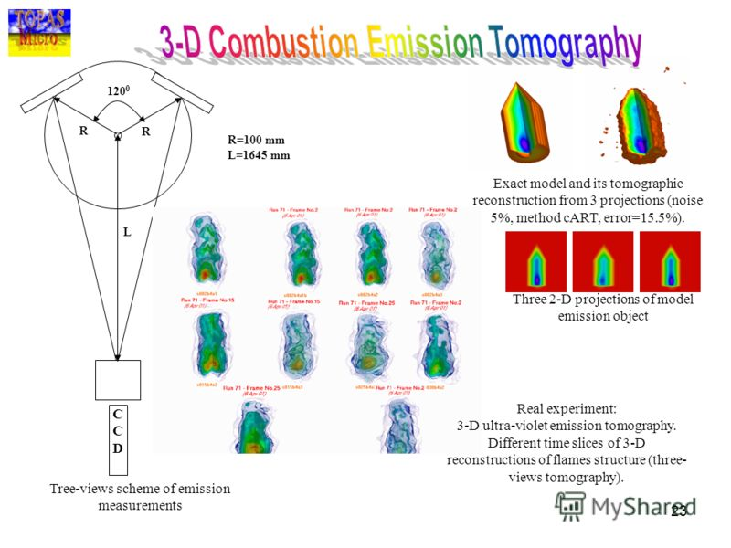23 Exact model and its tomographic reconstruction from 3 projections (noise 5%, method cART, error=15.5%). CCDCCD R=100 mm L=1645 mm R R L 120 0 Three 2-D projections of model emission object Real experiment: 3-D ultra-violet emission tomography. Dif