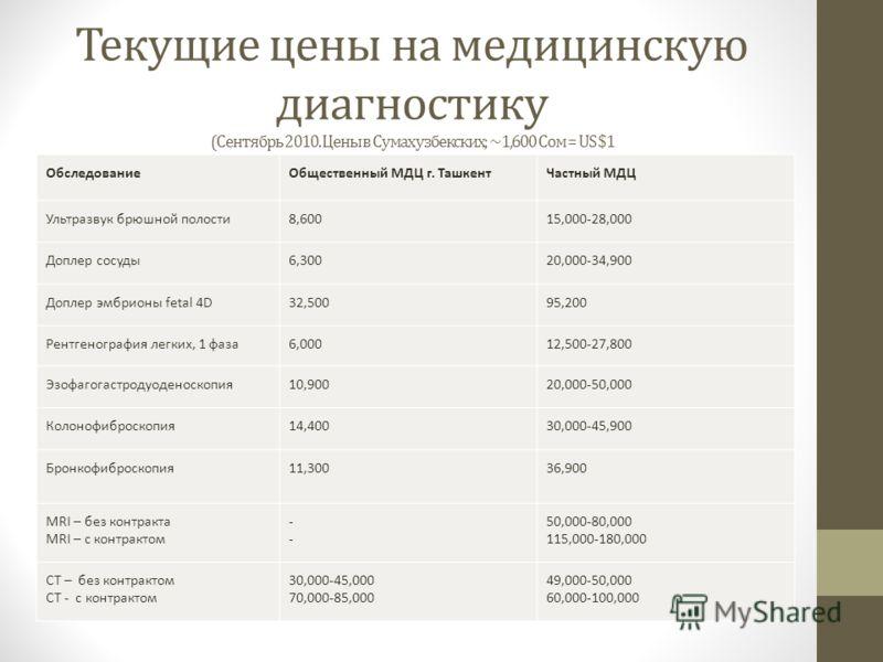 Текущие цены на медицинскую диагностику (Сентябрь 2010. Цены в Сумах узбекских; ~1,600 Сом = US $1 ОбследованиеОбщественный МДЦ г. ТашкентЧастный МДЦ Ультразвук брюшной полости8,60015,000-28,000 Доплер сосуды6,30020,000-34,900 Доплер эмбрионы fetal 4