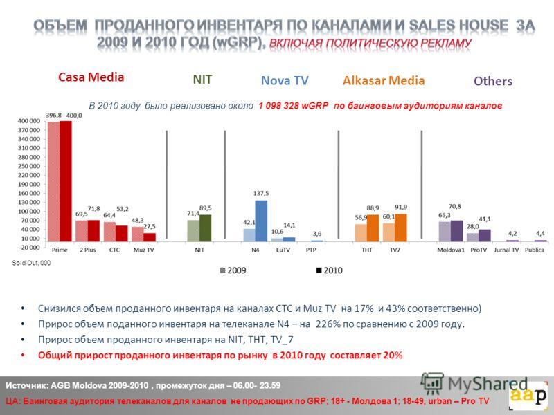 Casa Media Alkasar Media Others Nova TV Источник: AGB Moldova 2009-2010, промежуток дня – 06.00- 23.59 ЦА: Баинговая аудитория телеканалов для каналов не продающих по GRP; 18+ - Молдова 1; 18-49, urban – Pro TV NIT Sold Out, 000 В 2010 году было реал