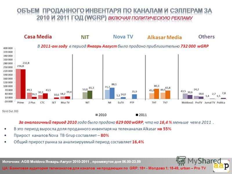 Casa Media Alkasar Media OthersNova TV Источник: AGB Moldova Январь-Август 2010-2011, промежуток дня 06.00-23.59 ЦА: Баинговая аудитория телеканалов для каналов не продающих по GRP; 18+ - Молдова 1; 18-49, urban – Pro TV NIT Sold Out, 000 За аналогич