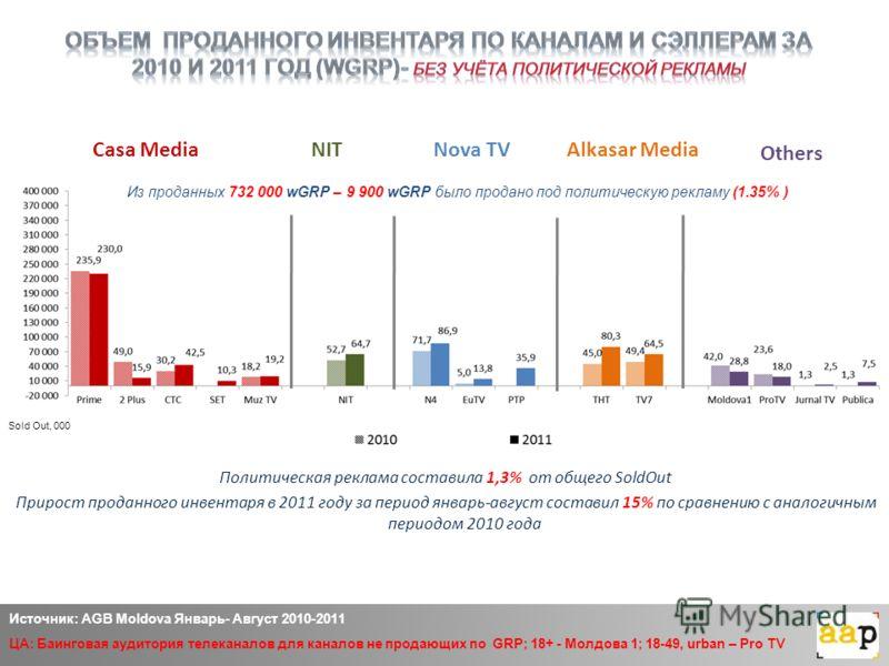 Casa MediaAlkasar Media Others Nova TV Источник: AGB Moldova Январь- Август 2010-2011 ЦА: Баинговая аудитория телеканалов для каналов не продающих по GRP; 18+ - Молдова 1; 18-49, urban – Pro TV NIT Sold Out, 000 Политическая реклама составила 1,3% от
