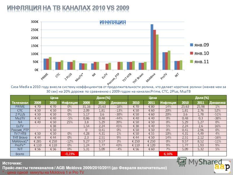 Casa Media в 2010 году внесла систему коэффициентов от продолжительности ролика, что делает короткие ролики (менее чем за 30 сек) на 20% дороже по сравнению с 2009 годом на каналах:Prime, CTC, 2Plus, MuzТВ Источник: Прайс-листы телеканалов / AGB Mold