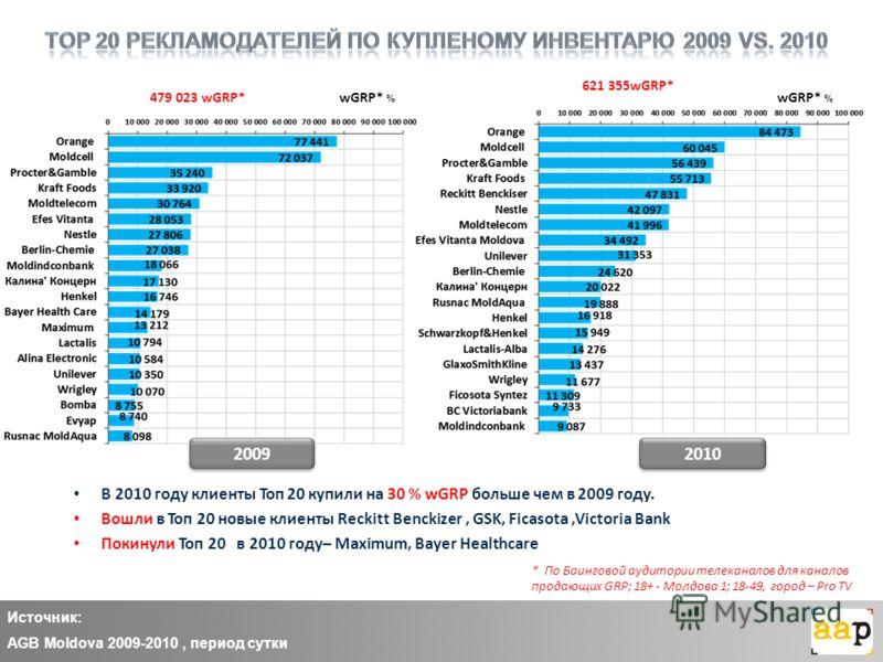 Источник: AGB Moldova 2009-2010, период сутки 2009 2010 wGRP* % * По Баинговой аудитории телеканалов для каналов продающих GRP; 18+ - Молдова 1; 18-49, город – Pro TV В 2010 году клиенты Топ 20 купили на 30 % wGRP больше чем в 2009 году. Вошли в Топ