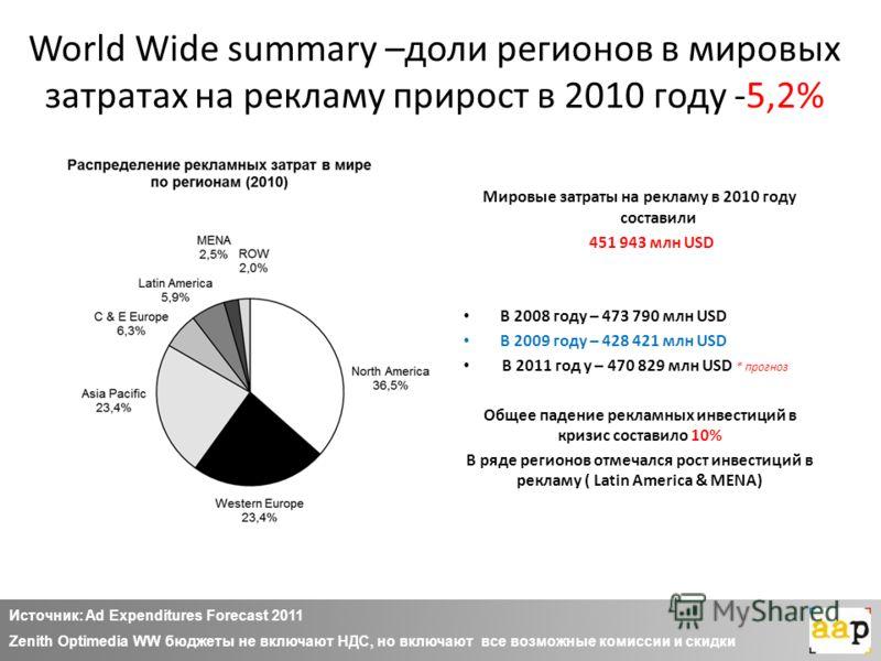 World Wide summary –доли регионов в мировых затратах на рекламу прирост в 2010 году -5,2% Мировые затраты на рекламу в 2010 году составили 451 943 млн USD В 2008 году – 473 790 млн USD В 2009 году – 428 421 млн USD В 2011 год у – 470 829 млн USD * пр