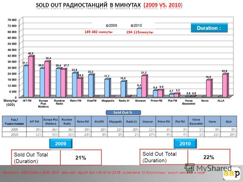 Duration : Sold Out Total (Duration) 21% Sold Out Total (Duration) 22% 2009 2010 Минуты (000) Sold Out % Источник: AGB Moldova 2009, 2010, весь год, период дня с 06.00 до 23.59 из расчёта 12 допустимых минут рекламы в часе 185 482 минуты 194 115минут