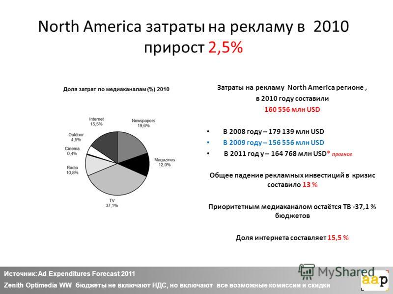 North America затраты на рекламу в 2010 прирост 2,5% Затраты на рекламу North America регионе, в 2010 году составили 160 556 млн USD В 2008 году – 179 139 млн USD В 2009 году – 156 556 млн USD В 2011 год у – 164 768 млн USD* прогноз Общее падение рек