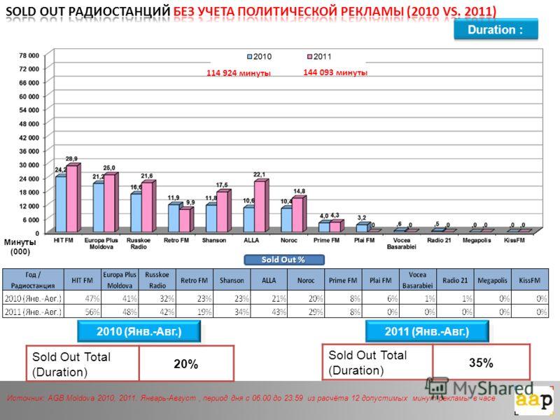 Duration : Источник: AGB Moldova 2010, 2011. Январь-Август, период дня с 06.00 до 23.59 из расчёта 12 допустимых минут рекламы в часе Минуты (000) Sold Out % 2010 (Янв.-Авг.) 2011 (Янв.-Авг.) Sold Out Total (Duration) 20% Sold Out Total (Duration) 35