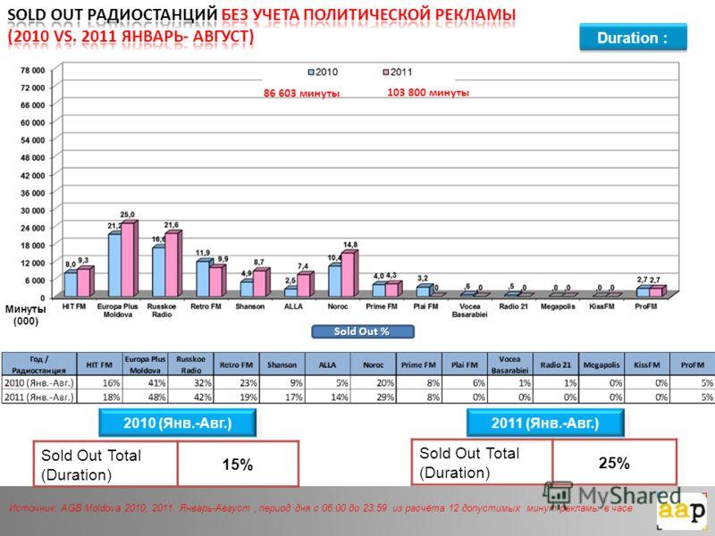 Duration : Источник: AGB Moldova 2010, 2011. Январь-Август, период дня с 06.00 до 23.59 из расчёта 12 допустимых минут рекламы в часе Минуты (000) Sold Out % 2010 (Янв.-Авг.) 2011 (Янв.-Авг.) Sold Out Total (Duration) 15% Sold Out Total (Duration) 25