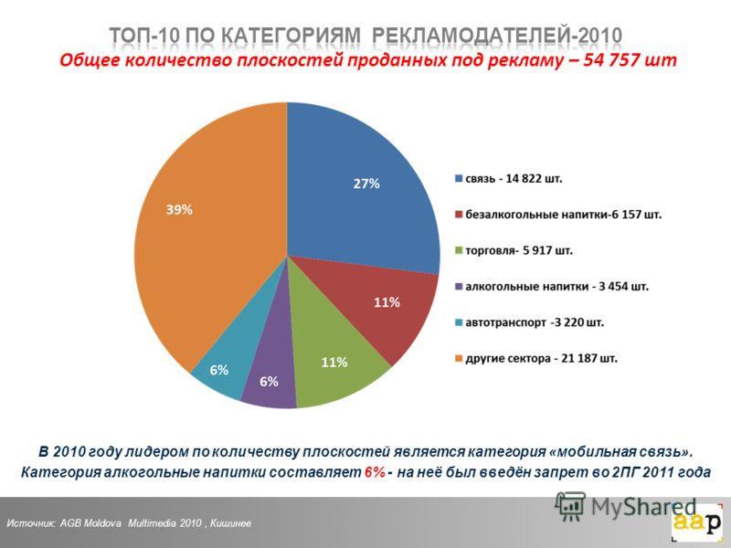 В 2010 году лидером по количеству плоскостей является категория «мобильная связь». Категория алкогольные напитки составляет 6% - на неё был введён запрет во 2ПГ 2011 года Источник: AGB Moldova Multimedia 2010, Кишинев
