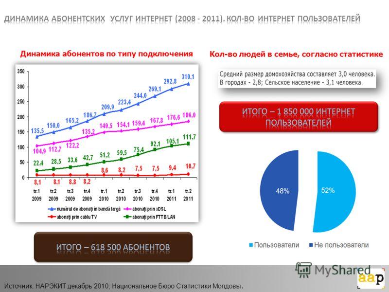 Динамика абонентов по типу подключения Кол-во людей в семье, согласно статистике Источник: НАРЭКИТ декабрь 2010; Национальное Бюро Статистики Молдовы.