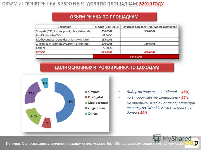 Лидер по доле рынка – Simpals – 48%, на втором месте Zingan.com - 22% На третьем Media Contact продающий рекламу на Odnoklassniki.ru и Mail.ru, с долей в 16% Источник: Согласно данным интернет площадок суммы указаны без НДС, за минусом скидок с учёто