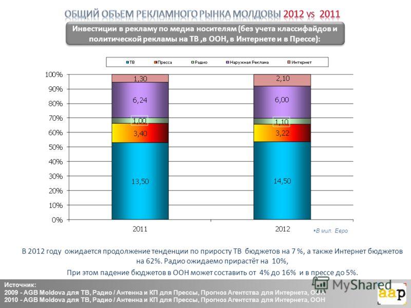 В мил. Евро Инвестиции в рекламу по медиа носителям (без учета классифайдов и политической рекламы на ТВ,в ООН, в Интернете и в Прессе): В 2012 году ожидается продолжение тенденции по приросту ТВ бюджетов на 7 %, а также Интернет бюджетов на 62%. Рад