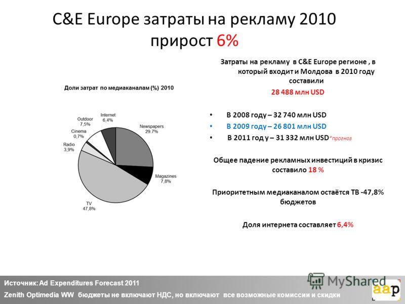 C&E Europe затраты на рекламу 2010 прирост 6% Затраты на рекламу в C&E Europe регионе, в который входит и Молдова в 2010 году составили 28 488 млн USD В 2008 году – 32 740 млн USD В 2009 году – 26 801 млн USD В 2011 год у – 31 332 млн USD *прогноз Об