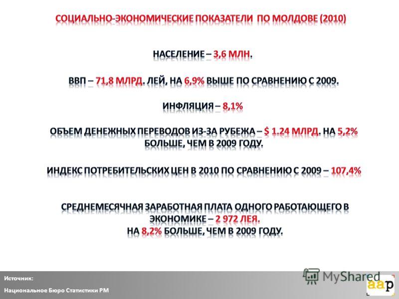 Источник: Национальное Бюро Статистики РМ