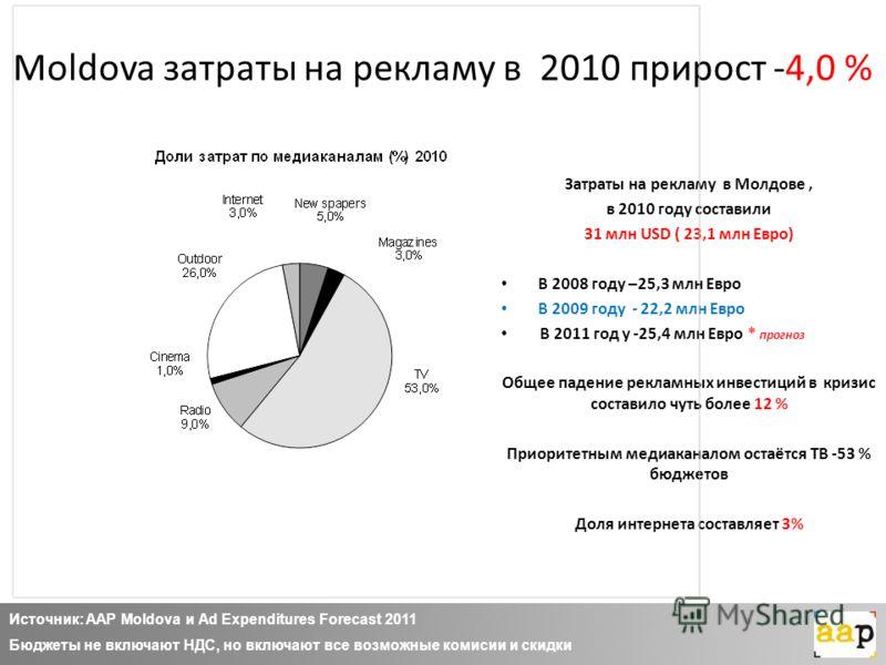 Moldova затраты на рекламу в 2010 прирост -4,0 % Затраты на рекламу в Молдове, в 2010 году составили 31 млн USD ( 23,1 млн Евро) В 2008 году –25,3 млн Евро В 2009 году - 22,2 млн Евро В 2011 год у -25,4 млн Евро * прогноз Общее падение рекламных инве