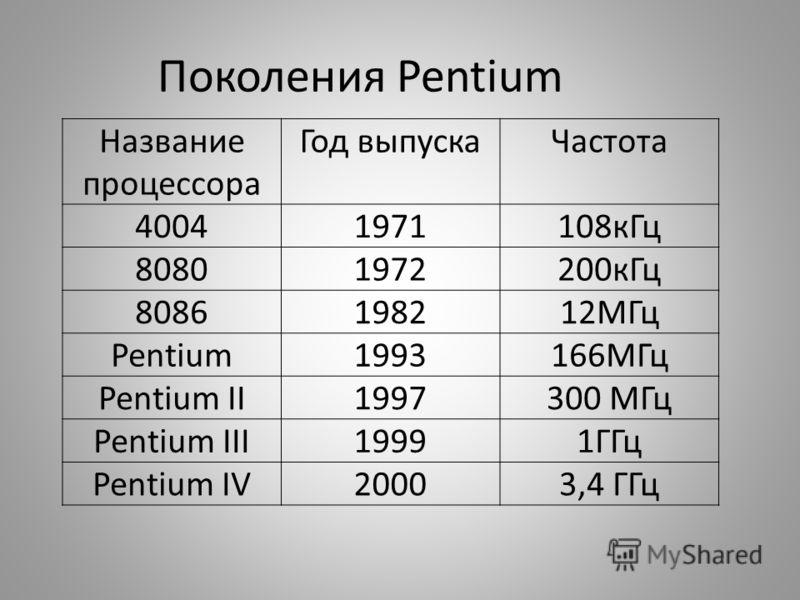 Поколения Pentium Название процессора Год выпускаЧастота 40041971108кГц 80801972200кГц 8086198212МГц Pentium1993166MГц Pentium II1997300 МГц Pentium III19991ГГц Pentium IV20003,4 ГГц