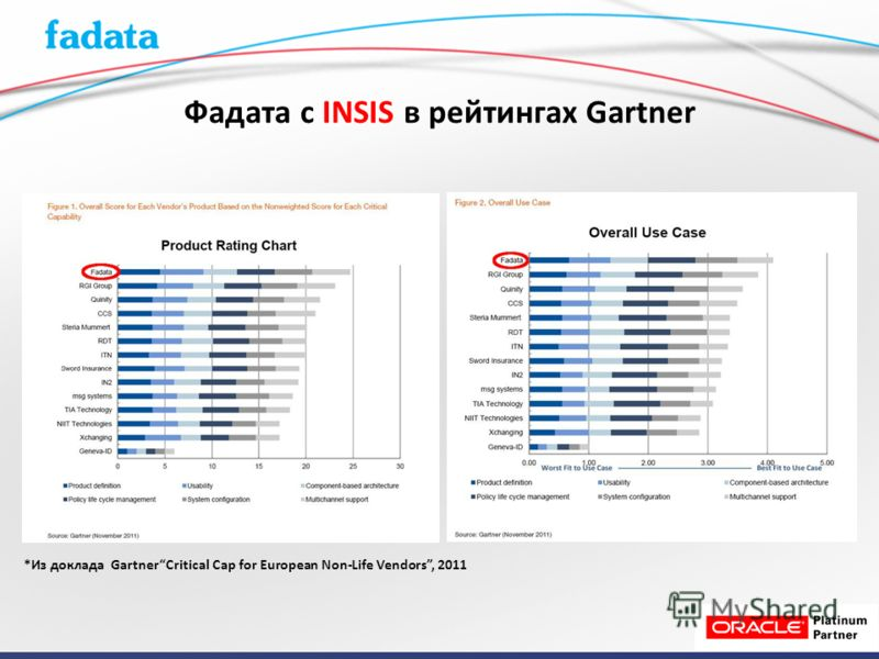 *Из доклада GartnerCritical Cap for European Non-Life Vendors, 2011 Фадата c INSIS в рейтингах Gartner