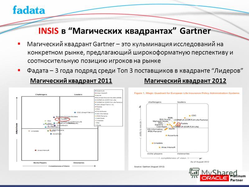INSIS в Магических квадрантах Gartner Магический квадрант Gartner – это кульминация исследований на конкретном рынке, предлагающий широкоформатную перспективу и соотносительную позицию игроков на рынке Фадата – 3 года подряд среди Toп 3 поставщиков в