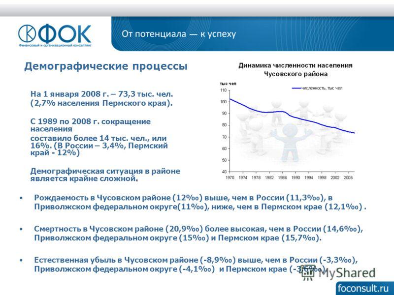 Демографические процессы На 1 января 2008 г. – 73,3 тыс. чел. (2,7% населения Пермского края). С 1989 по 2008 г. сокращение населения составило более 14 тыс. чел., или 16%. (В России – 3,4%, Пермский край - 12%). Демографическая ситуация в районе явл