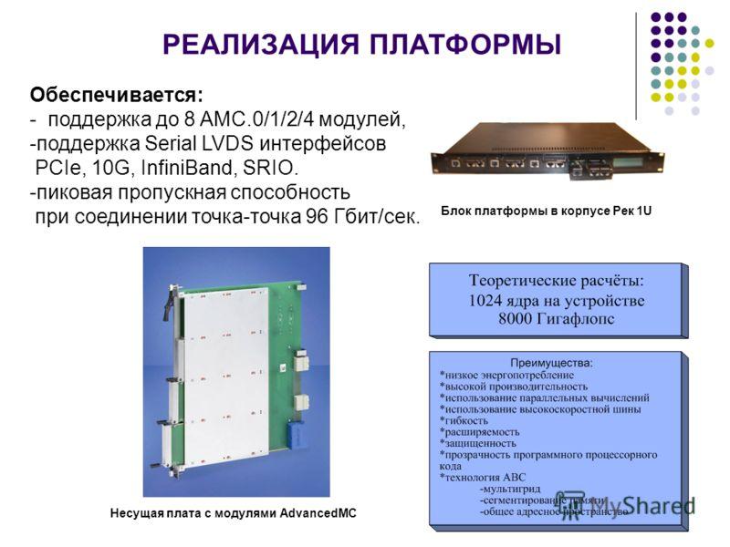 РЕАЛИЗАЦИЯ ПЛАТФОРМЫ Обеспечивается: - поддержка до 8 AMC.0/1/2/4 модулей, -поддержка Serial LVDS интерфейсов PCIe, 10G, InfiniBand, SRIO. -пиковая пропускная способность при соединении точка-точка 96 Гбит/сек. Несущая плата с модулями AdvancedMC Бло
