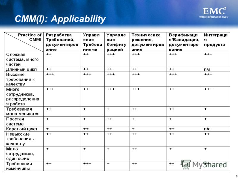 5 CMM(I): Applicability