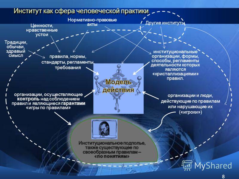 Институт как сфера человеческой практики 8 правила, нормы, стандарты, регламенты, требования институциональные организации, формы, способы, регламенты деятельности которых являются «кристаллизациями» правил. организации и люди, действующие по правила