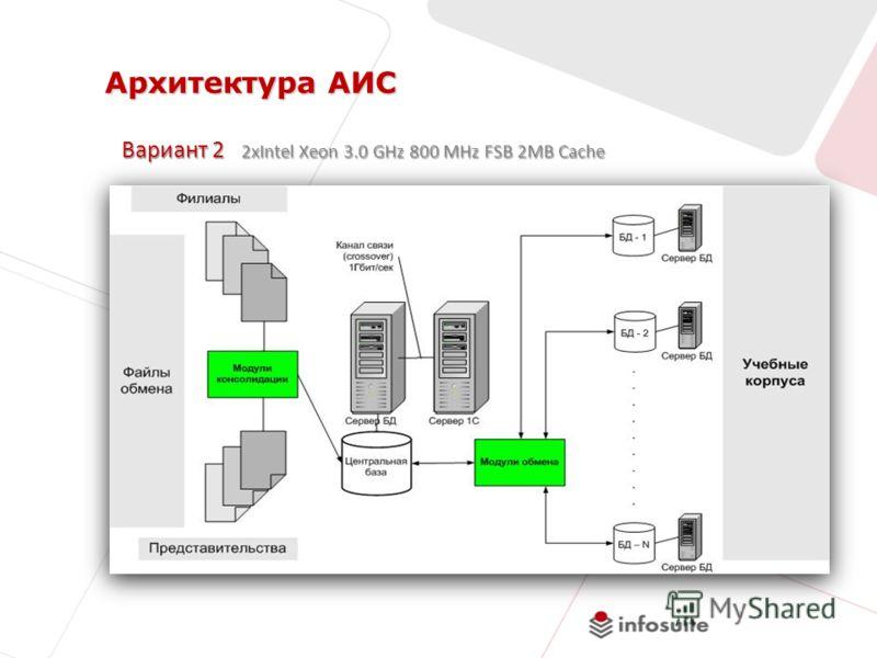 Вариант 2 2xIntel Xeon 3.0 GHz 800 MHz FSB 2MB Cache