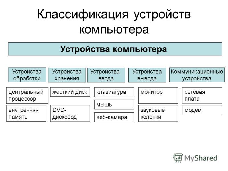 Классификация устройств компьютера Устройства компьютера Устройства обработки Устройства хранения Устройства ввода Устройства вывода Коммуникационные устройства центральный процессор внутренняя память жесткий диск DVD- дисковод клавиатура мышь монито