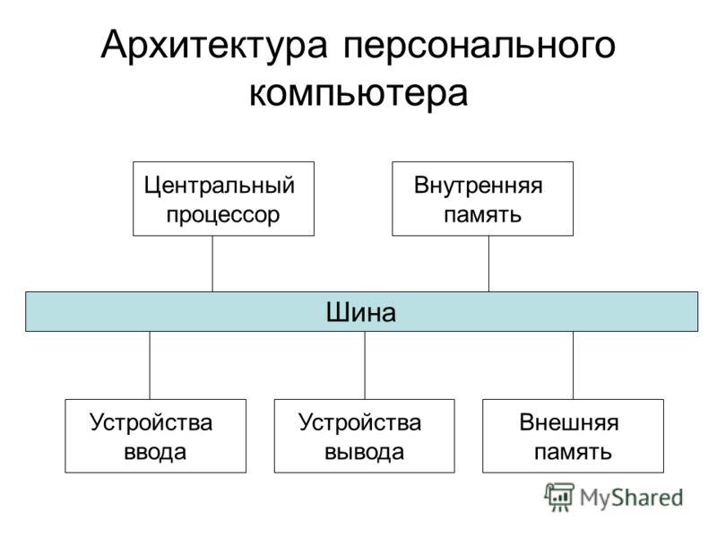 Архитектура персонального компьютера Шина Центральный процессор Устройства ввода Внутренняя память Устройства вывода Внешняя память