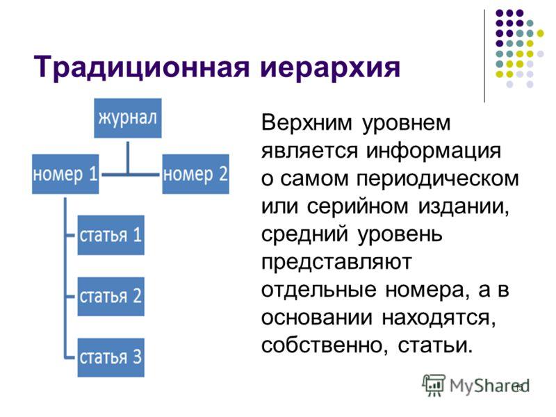 Традиционная иерархия Верхним уровнем является информация о самом периодическом или серийном издании, средний уровень представляют отдельные номера, а в основании находятся, собственно, статьи. 15