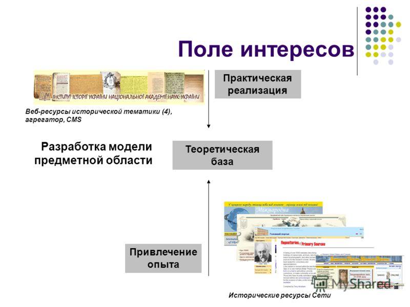 3 Поле интересов Разработка модели предметной области Исторические ресурсы Сети Веб-ресурсы исторической тематики (4), агрегатор, CMS Привлечение опыта Теоретическая база Практическая реализация