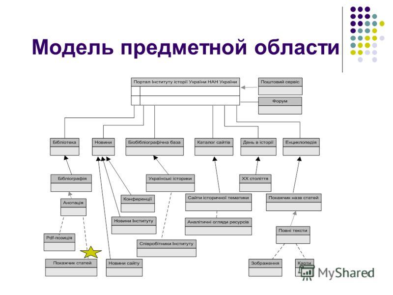 Модель предметной области 6