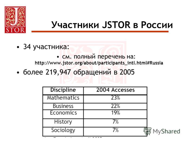 Участники JSTOR в России 34 участника: см. полный перечень на: http://www.jstor.org/about/participants_intl.html#Russia более 219,947 обращений в 2005