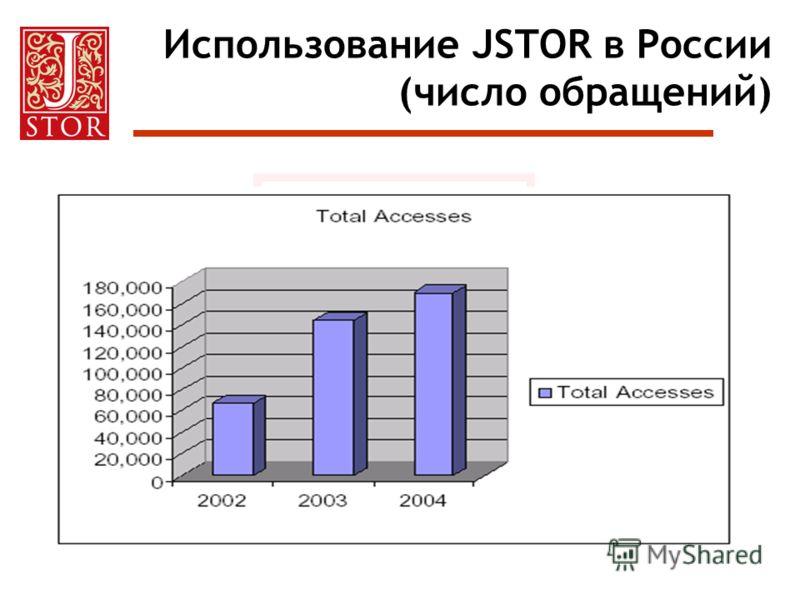 Использование JSTOR в России (число обращений)