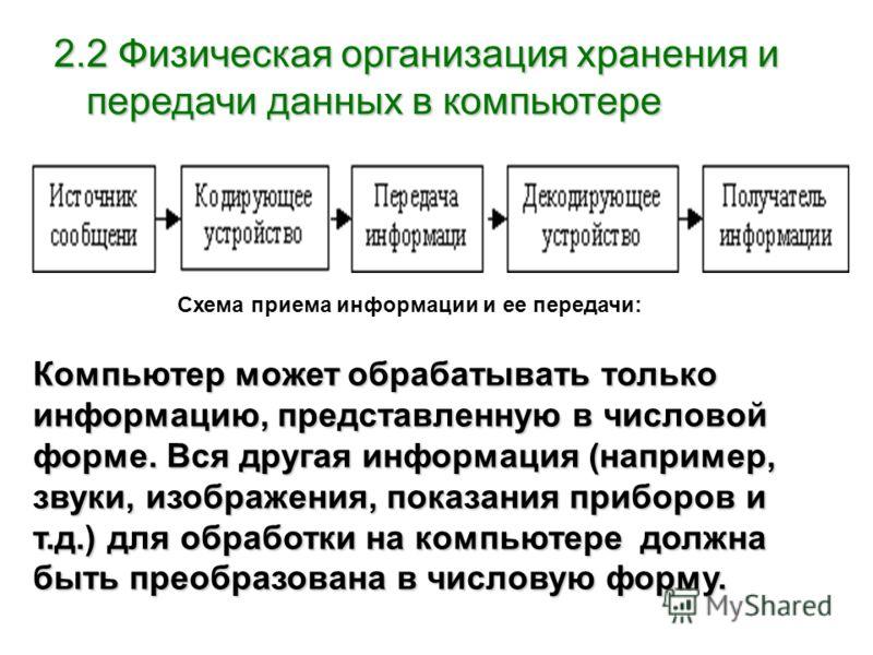 2.2 Физическая организация хранения и передачи данных в компьютере Схема приема информации и ее передачи: Компьютер может обрабатывать только информацию, представленную в числовой форме. Вся другая информация (например, звуки, изображения, показания