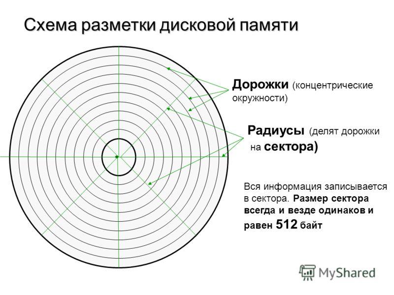 Схема разметки дисковой памяти Дорожки (концентрические окружности) Радиусы (делят дорожки на сектора) Вся информация записывается в сектора. Размер сектора всегда и везде одинаков и равен 512 байт