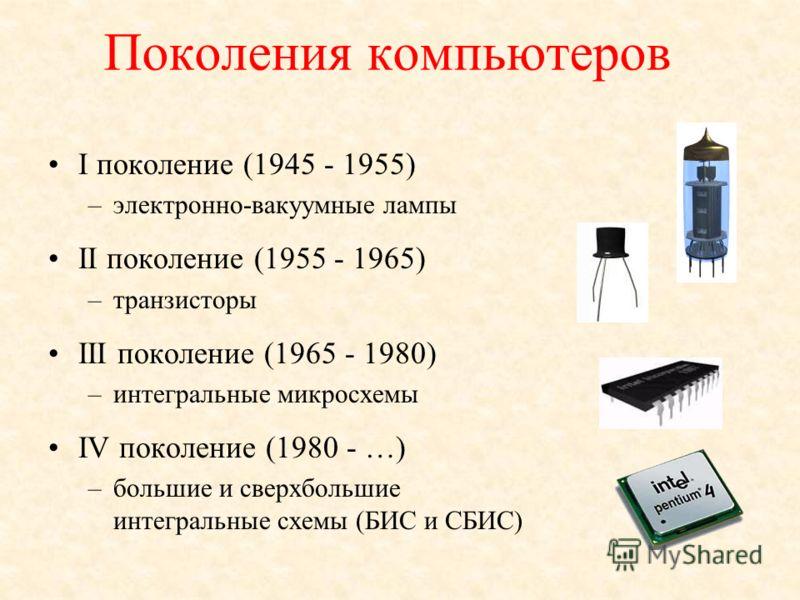 Поколения компьютеров I поколение (1945 - 1955) –электронно-вакуумные лампы II поколение (1955 - 1965) –транзисторы III поколение (1965 - 1980) –интегральные микросхемы IV поколение (1980 - …) –большие и сверхбольшие интегральные схемы (БИС и СБИС)