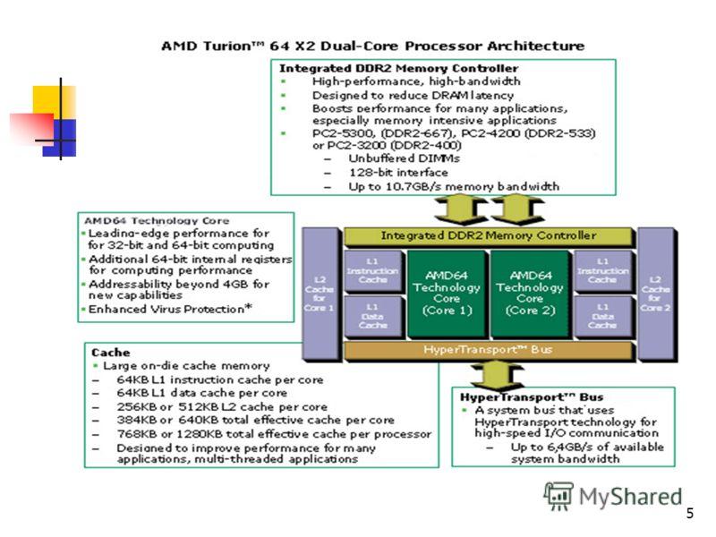 5 МП фирмы AMD