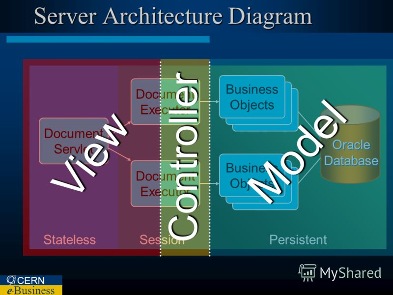 CERN e – Business Server Architecture Diagram SessionPersistentStateless Business Objects Document Executor Business Objects Oracle Database Document Servlet Model Controller View