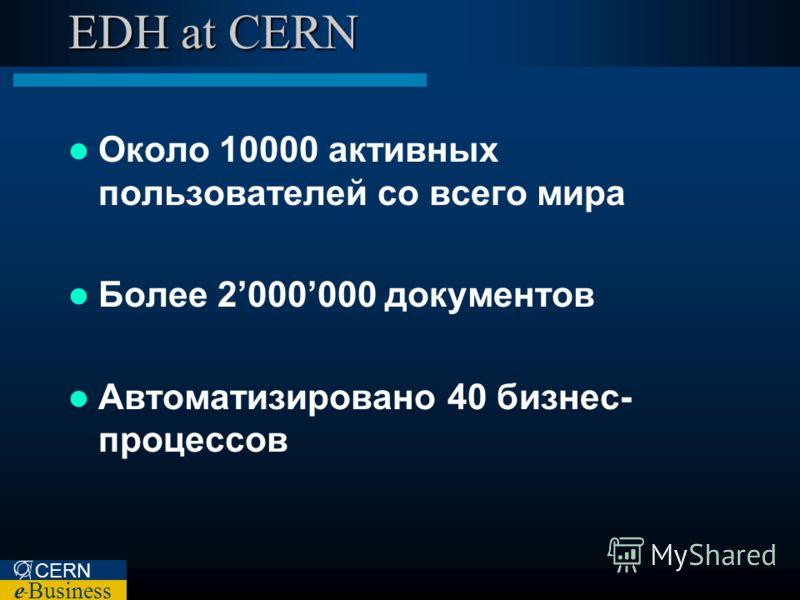 CERN e – Business EDH at CERN Около 10000 активных пользователей со всего мира Более 2000000 документов Автоматизировано 40 бизнес- процессов