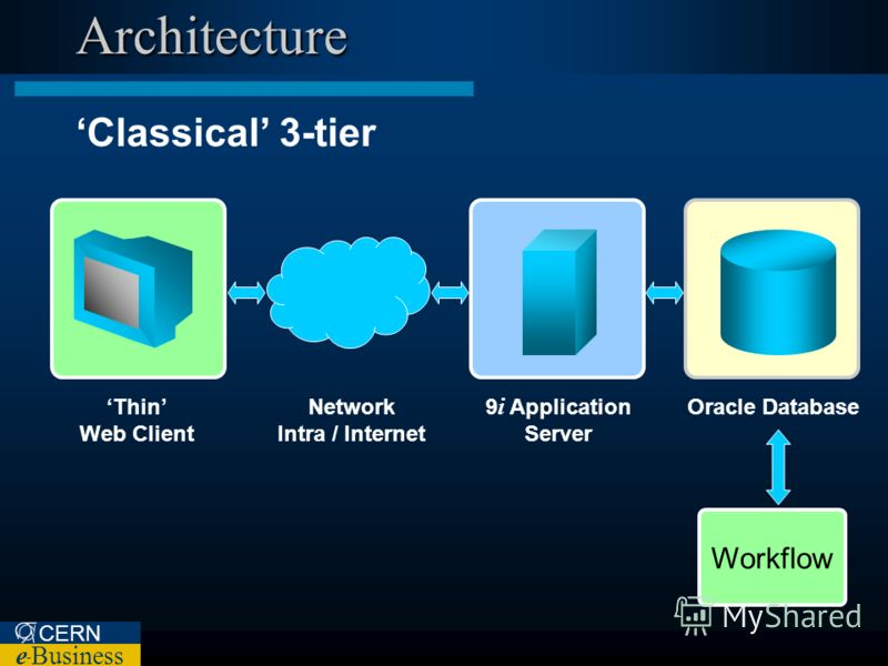 CERN e – Business Architecture Classical 3-tier Oracle Database 9 i Application Server Network Intra / Internet Thin Web Client Workflow