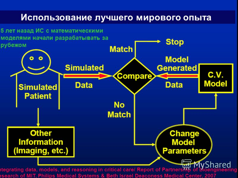 30 Р=ЕRP+EQ Integrating data, models, and reasoning in critical care/ Report of Partnership of bioengineering research of MIT, Philips Medical Systems & Beth Israel Deaconess Medical Center, 2007 Использование лучшего мирового опыта 5 лет назад ИС с