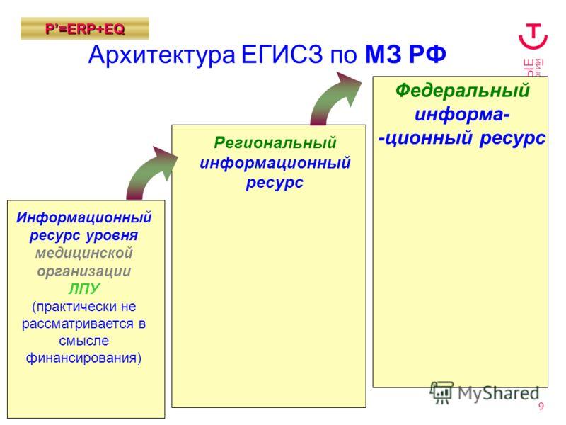 9 Р=ЕRP+EQ Архитектура ЕГИСЗ по МЗ РФ Региональный информационный ресурс Информационный ресурс уровня медицинской организации ЛПУ (практически не рассматривается в смысле финансирования) Федеральный информа- -ционный ресурс